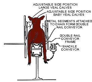 Conveyor Restrainer Systems